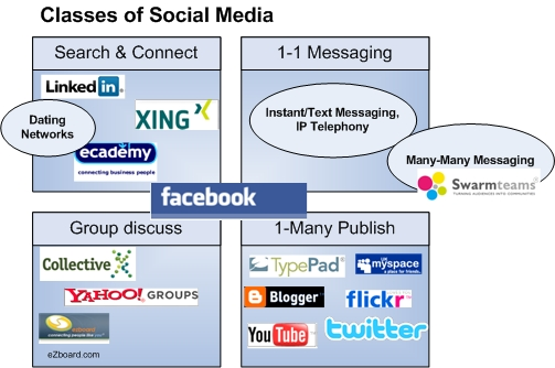 Classes of social media