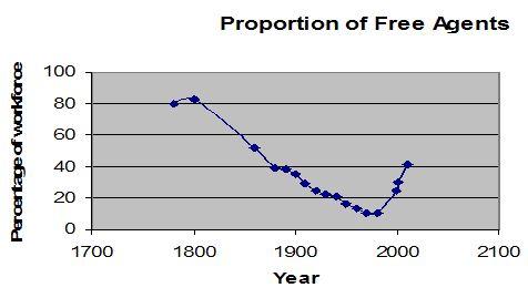 Freelance graph