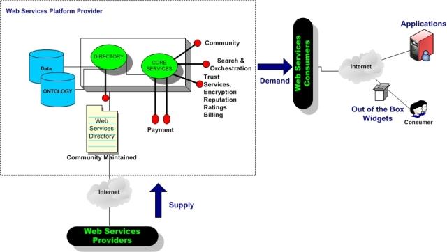 Platform_provider_web