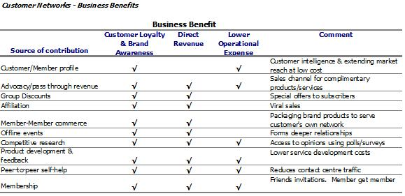 Biz_benefits