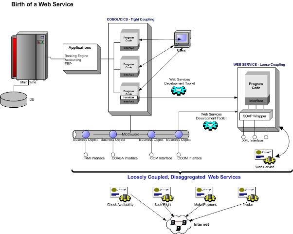 Web_services_birth_small_1